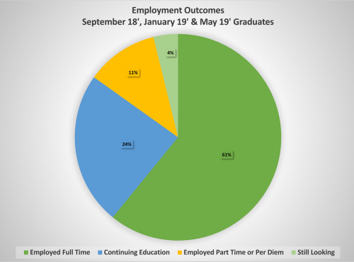 Employment Outcomes from September 18, January 19 and May 19 Graduates