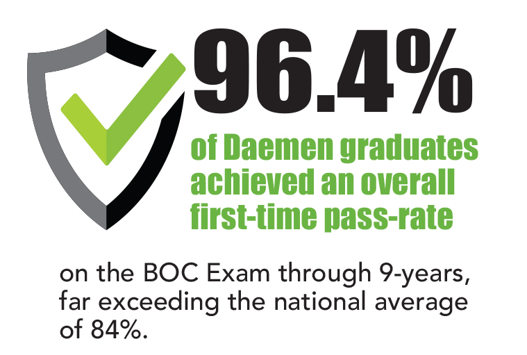 Athletic Training Infographic, 96.4% of Daemen students achieved and overall pass rate
