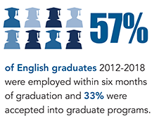 Infographic saying 57% percent of English graduates 2012-2018 were employed within six months of graduation and 33% were accepted into graduate programs